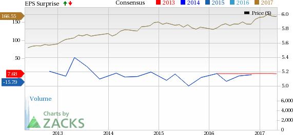 Berkshire Hathaway (BRK.B) Q1 Earnings Miss, Decrease Y/Y
