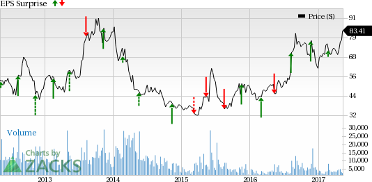 What Lies in Store for SINA Corp (SINA) in Q1 Earnings?