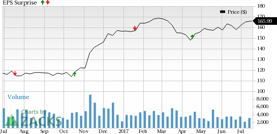 M&T Bank (MTB) to Post Q2 Earnings: What's in the Offing?