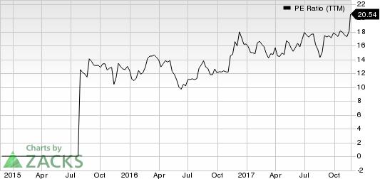 Movado Group Inc. PE Ratio (TTM)