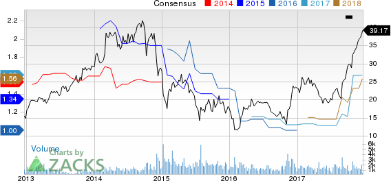 H&E Equipment Services, Inc. Price and Consensus