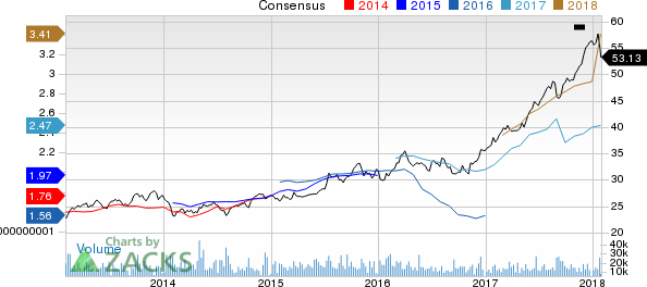 Progressive Corporation (The) Price and Consensus