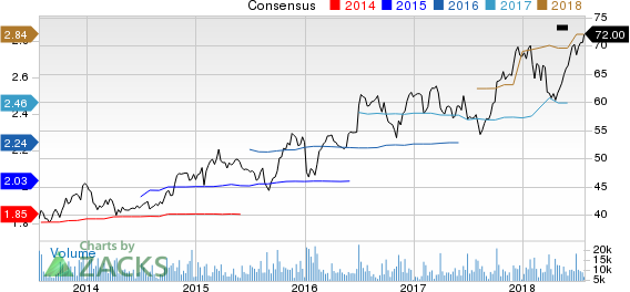 Paychex, Inc. Price and Consensus