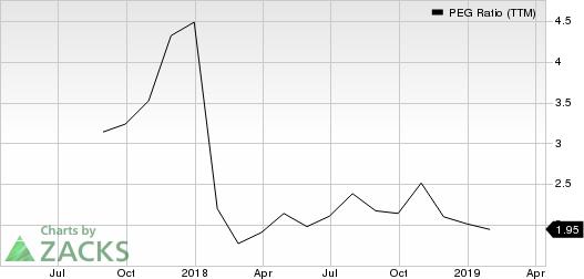 Lamb Weston Holdings Inc. PEG Ratio (TTM)