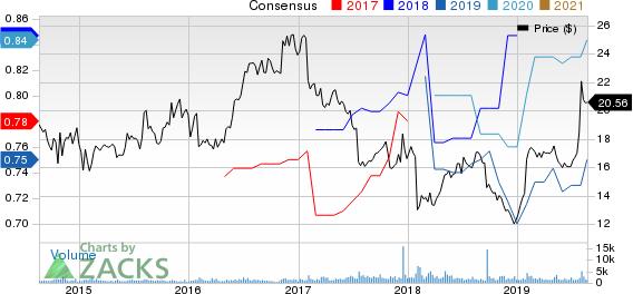 NIC Inc. Price and Consensus