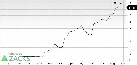 Churchill Capital Corp. Price