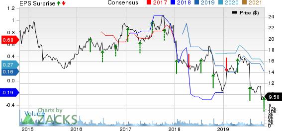 ADTRAN, Inc. Price, Consensus and EPS Surprise