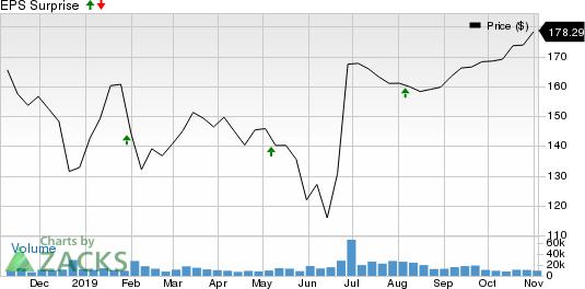 Allergan plc Price and EPS Surprise
