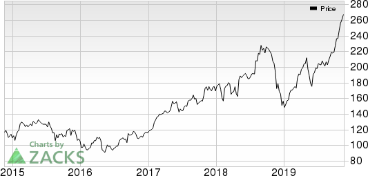 Protalix BioTherapeutics, Inc. Price