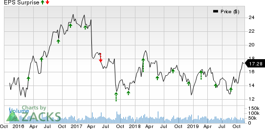 Hewlett Packard Enterprise Company Price and EPS Surprise