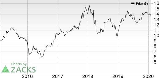 MGIC Investment Corporation Price, Consensus and EPS Surprise
