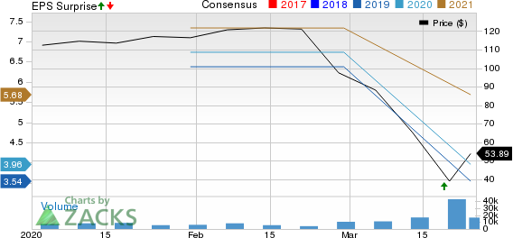 Darden Restaurants, Inc. Price, Consensus and EPS Surprise