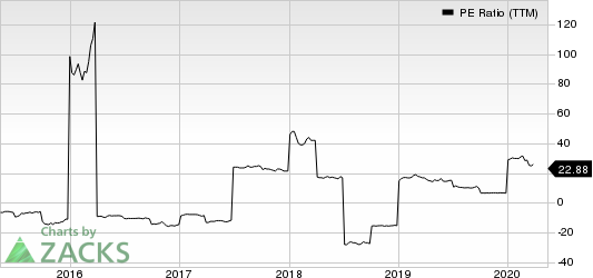 Atlantic Power Corporation PE Ratio (TTM)