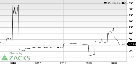 QEP Resources, Inc. PE Ratio (TTM)