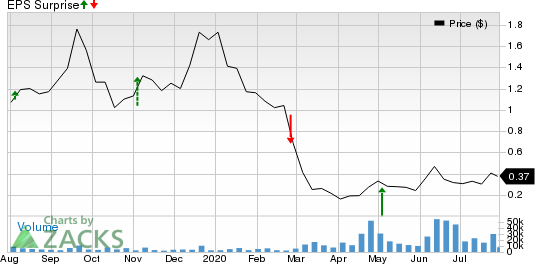 HIGHPOINT RESOURCES CORP Price and EPS Surprise