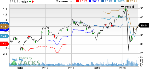 Sun Life Financial Inc. Price, Consensus and EPS Surprise