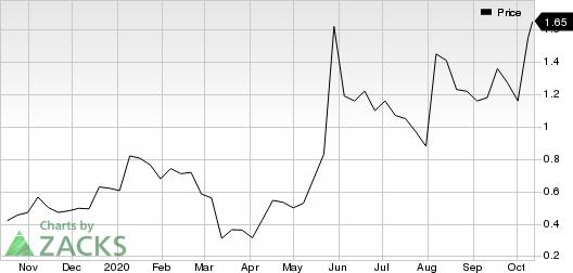 Aileron Therapeutics, Inc. Price