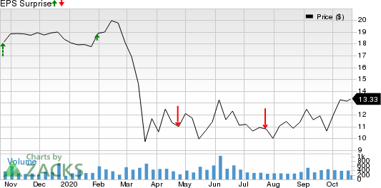 Atlantic Capital Bancshares, Inc. Price and EPS Surprise