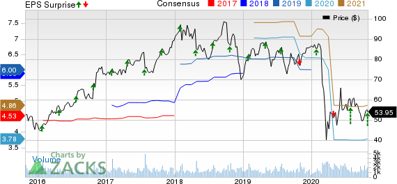Crane Company Price, Consensus and EPS Surprise