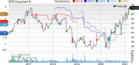 Astec Industries, Inc. Price, Consensus and EPS Surprise