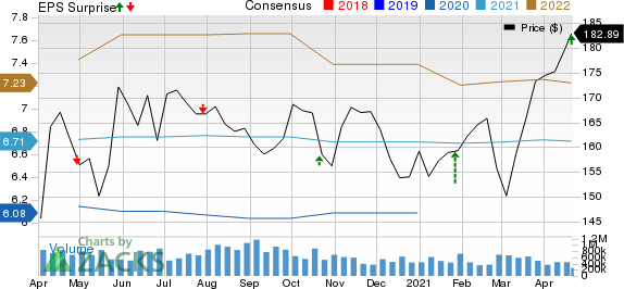 Crown Castle International Corporation Price, Consensus and EPS Surprise
