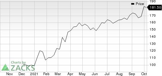 Concentrix Corporation Price