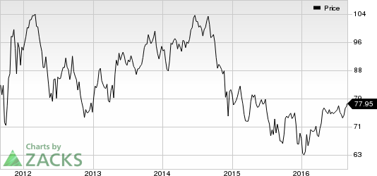 Occidental Petroleum (OXY) Hurt by Volatility in Oil Prices