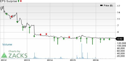 AVEO (AVEO) Reports Narrower-than-Expected Loss in Q3