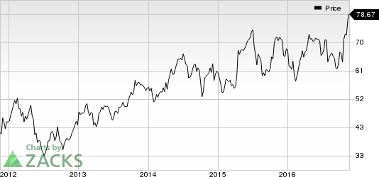 Celanese (CE) Raises Selling Prices of Acetic Acid in Europe