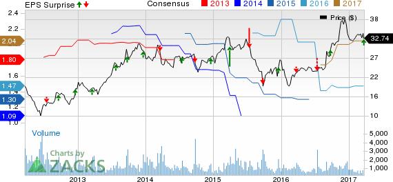AAR Corp (AIR) Q3 Earnings Meet Estimates, Revenues Up Y/Y