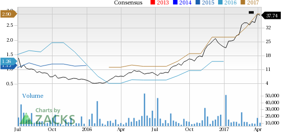 Top Ranked Growth Stocks to Buy for April 10th