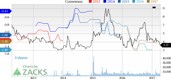 Why Is Agenus (AGEN) Down 16.8% Since the Last Earnings Report?