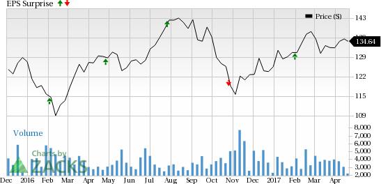 Boston Properties (BXP) Q1 Earnings: Is a Beat in Store?