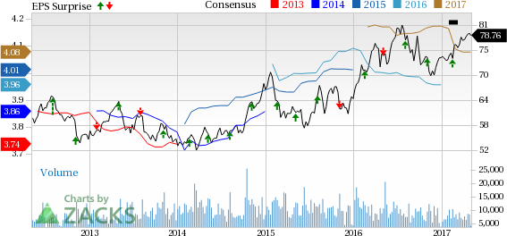Consolidated Edison (ED) Tops Q1 Earnings, Sales, Keeps View