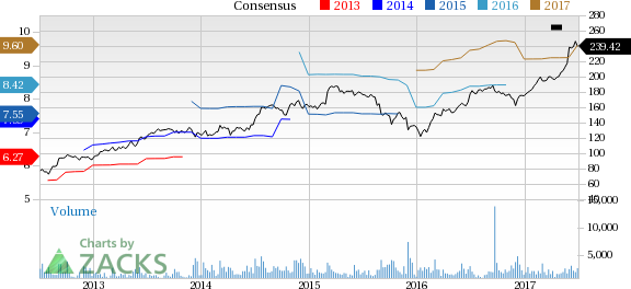 Why Is Cooper Companies (COO) Up 7.9% Since the Last Earnings Report?