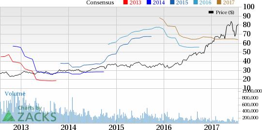 MKS Instruments (MKSI) Q2 Earnings in Line, Revenues Beat