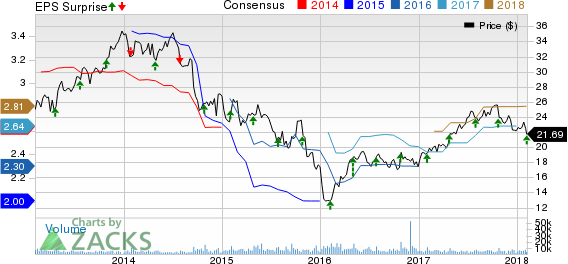 Owens-Illinois, Inc. Price, Consensus and EPS Surprise