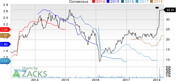 KapStone Paper and Packaging Corporation Price and Consensus