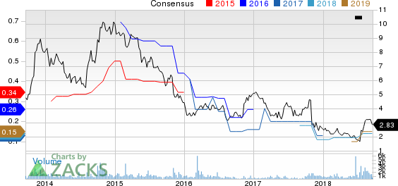 ARC Document Solutions, Inc. Price and Consensus