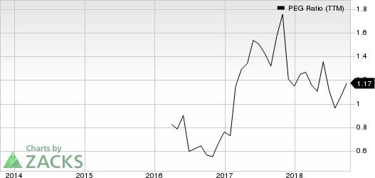 MCBC Holdings, Inc. PEG Ratio (TTM)