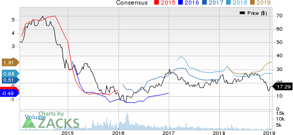 Unit Corporation Price and Consensus