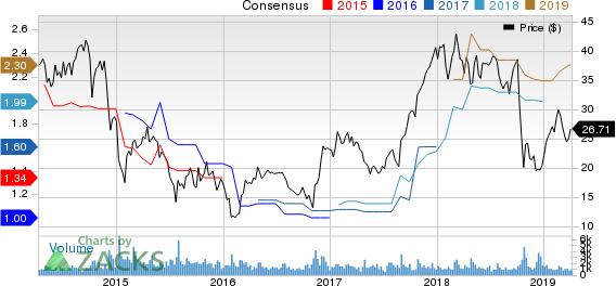 H&E Equipment Services, Inc. Price and Consensus
