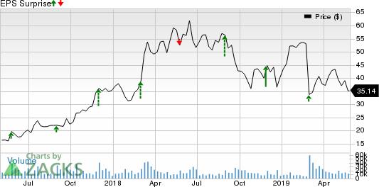 Nutanix Inc. Price and EPS Surprise