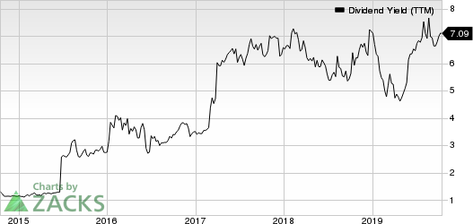 BRAEMAR HOTELS & RESORTS INC. Dividend Yield (TTM)
