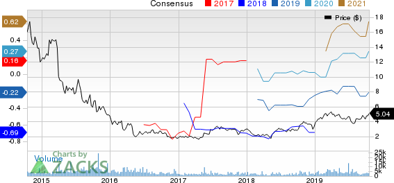BioDelivery Sciences International, Inc. Price and Consensus