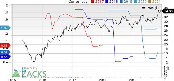 Enviva Partners, LP Price and Consensus