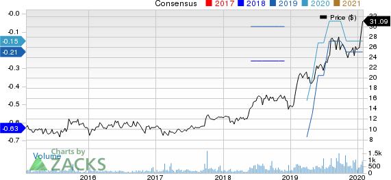Agilysys, Inc. Price and Consensus