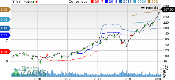 Moody's Corporation Price, Consensus and EPS Surprise