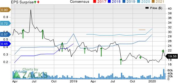 Dropbox, Inc. Price, Consensus and EPS Surprise
