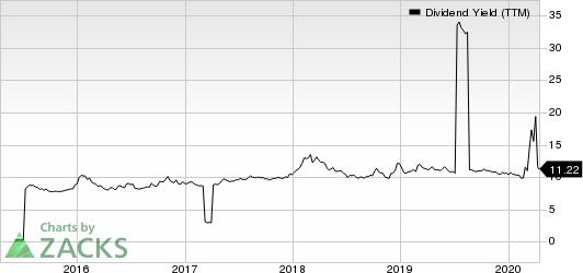 Global Net Lease, Inc. Dividend Yield (TTM)